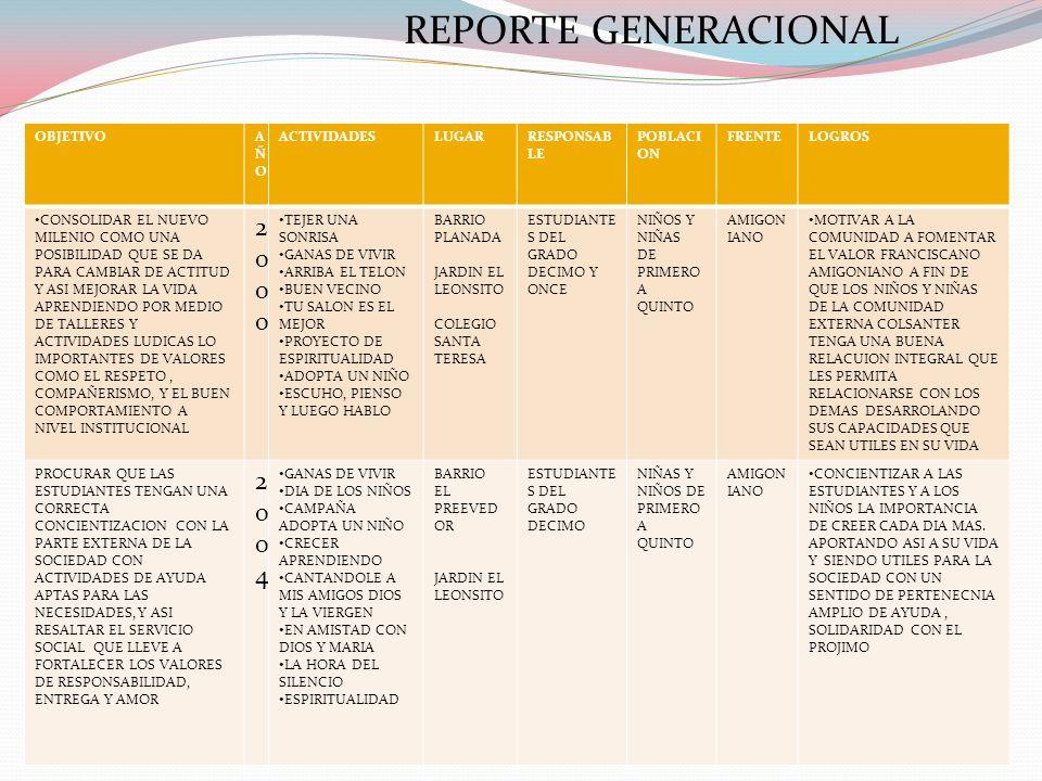 REPORTE GENERACIONAL OBJETIVOAÑOAÑO ACTIVIDADESLUGARRESPONSAB LE POBLACI ON FRENTELOGROS CONSOLIDAR EL NUEVO MILENIO COMO UNA POSIBILIDAD QUE SE DA PA