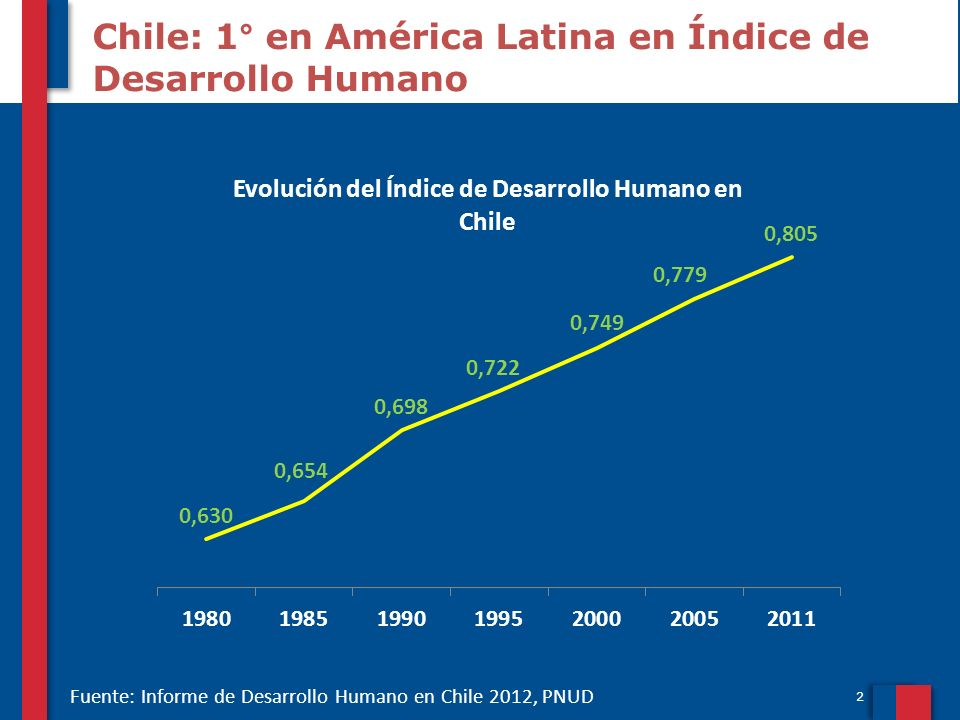 2 Chile: 1° en América Latina en Índice de Desarrollo Humano Fuente: Informe de Desarrollo Humano en Chile 2012, PNUD