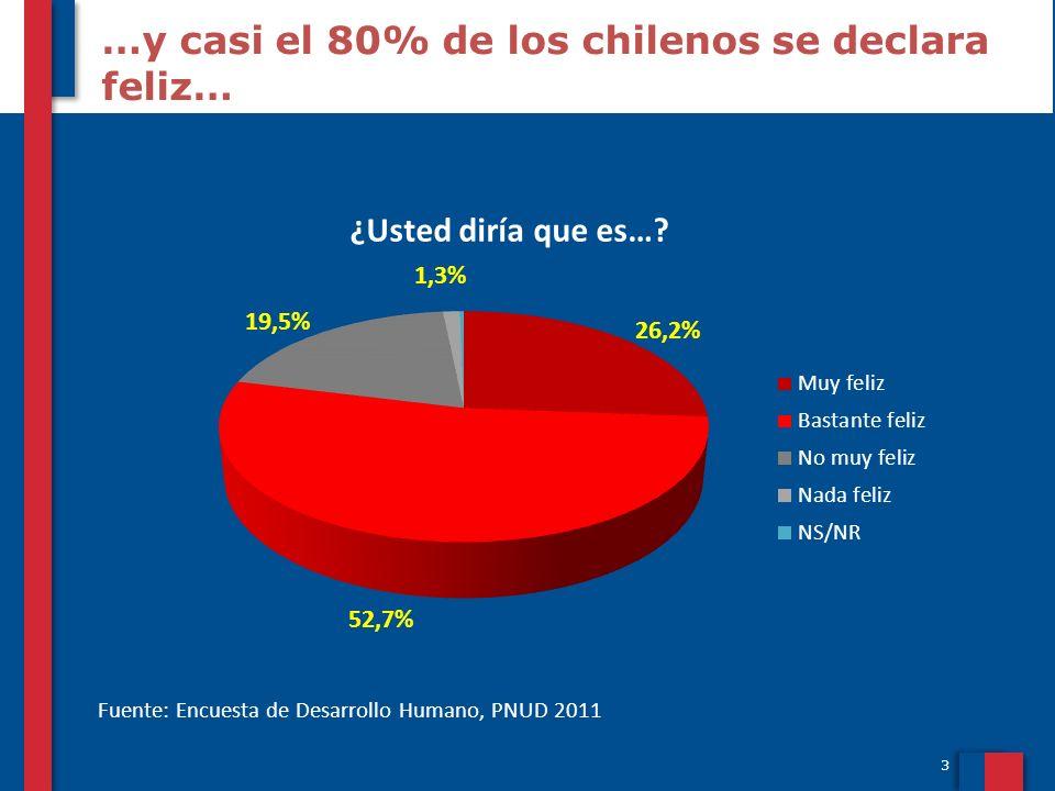 3 …y casi el 80% de los chilenos se declara feliz… Fuente: Encuesta de Desarrollo Humano, PNUD 2011 ¿Usted diría que es…?