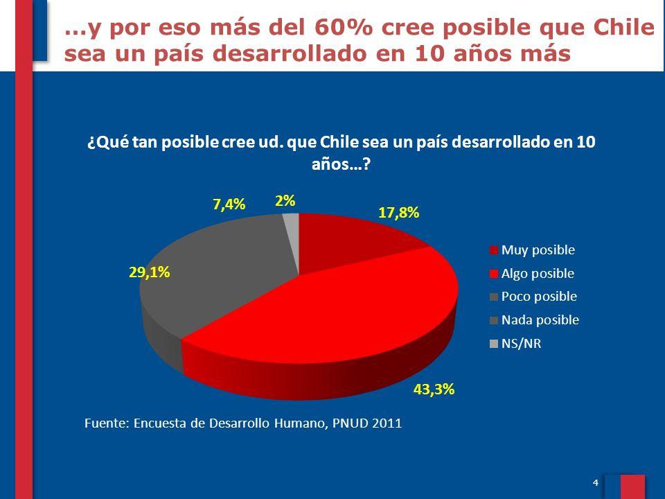 4 …y por eso más del 60% cree posible que Chile sea un país desarrollado en 10 años más Fuente: Encuesta de Desarrollo Humano, PNUD 2011 ¿Qué tan posi