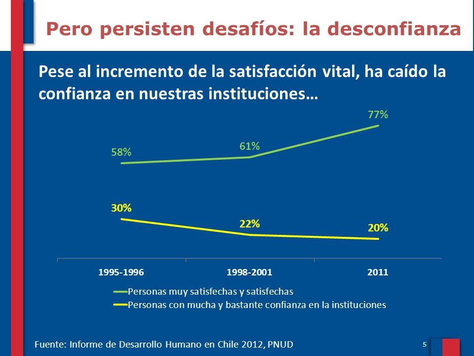 5 Pero persisten desafíos: la desconfianza Pese al incremento de la satisfacción vital, ha caído la confianza en nuestras instituciones… Fuente: Infor