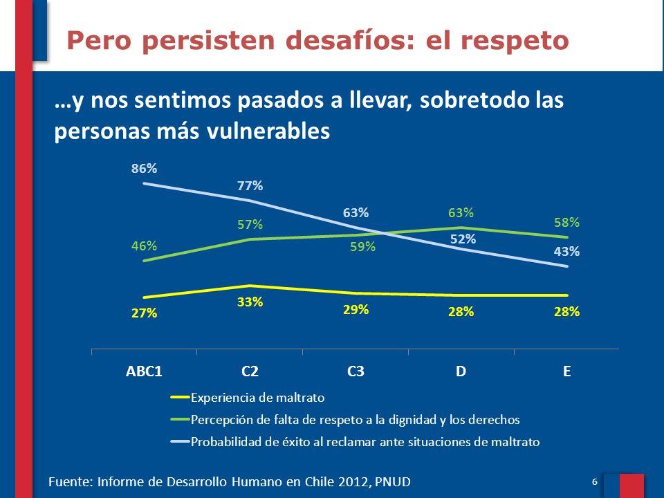 7 Y hay factores influyen más en el bienestar subjetivo La salud, la familia, el empleo y la confianza en las instituciones son los factores que, a nivel mundial, más influyen en el bienestar subjetivo Fuente: Informe de Desarrollo Humano en Chile 2012, PNUD