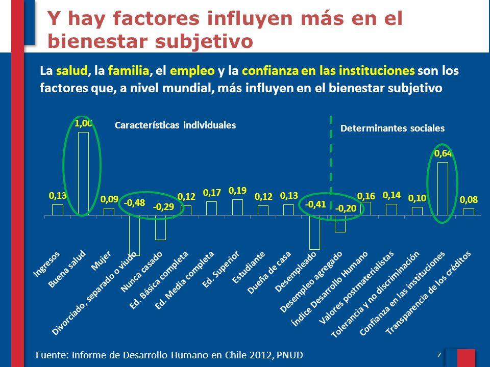 7 Y hay factores influyen más en el bienestar subjetivo La salud, la familia, el empleo y la confianza en las instituciones son los factores que, a ni