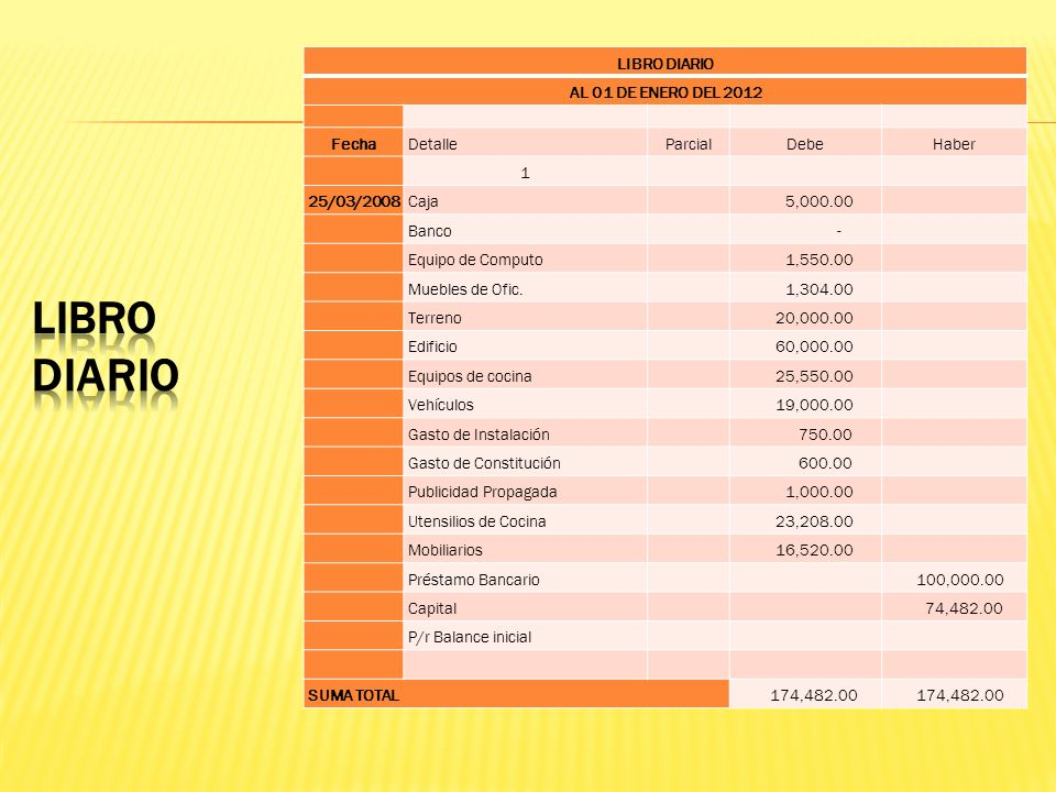 Equipamiento de cocina DESCRIPCIÓNCANTIDADPRECIO UNIT.PROCIO TOTAL Cocina industrial2 $ 1,600.00 $ 3,200.00 Campana2 $ 1,500.00 $ 3,000.00 Parrilla1 $