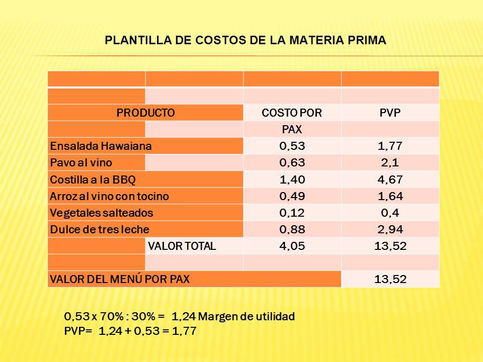 Ingredientes.Cantidad. Unidad de Medida Valor de Mercado Costo Total Valor.cant. Papa1300gr. $ 0.66 1000 $ 0.86 Arveja250gr. $ 4.40 1000 $ 1.10 Zanaho