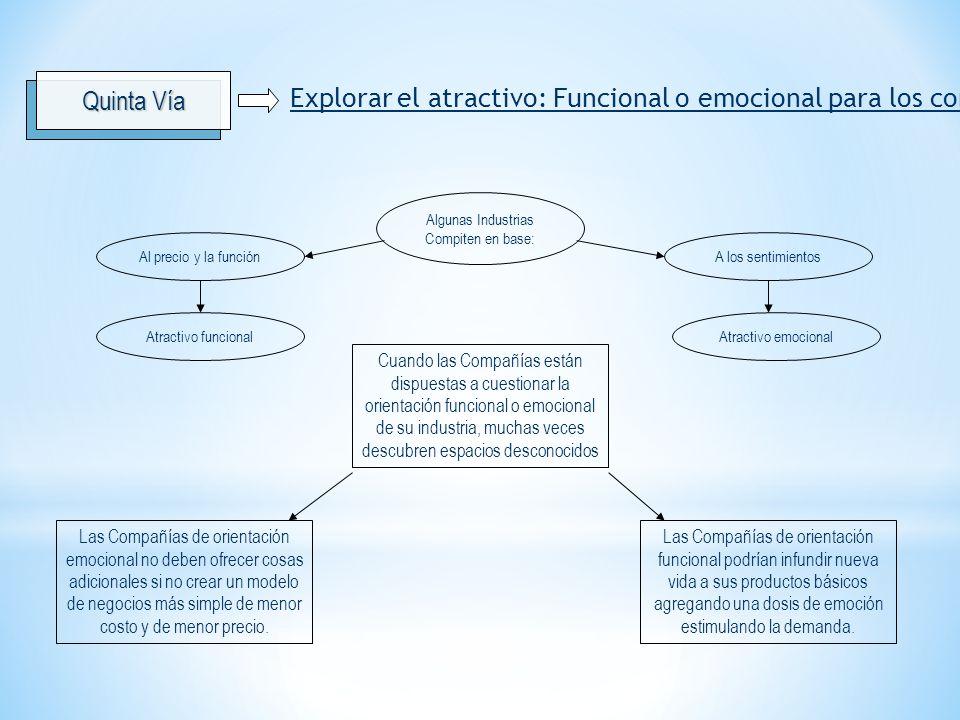 Explorar el atractivo: Funcional o emocional para los compradores Algunas Industrias Compiten en base: A los sentimientosAl precio y la función Atract