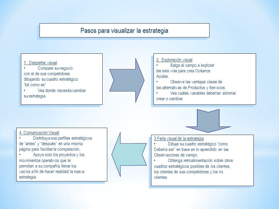 Pasos para visualizar la estrategia 1. Despertar visual Compare su negocio con el de sus competidores dibujando su cuadro estratégico tal como es Vea