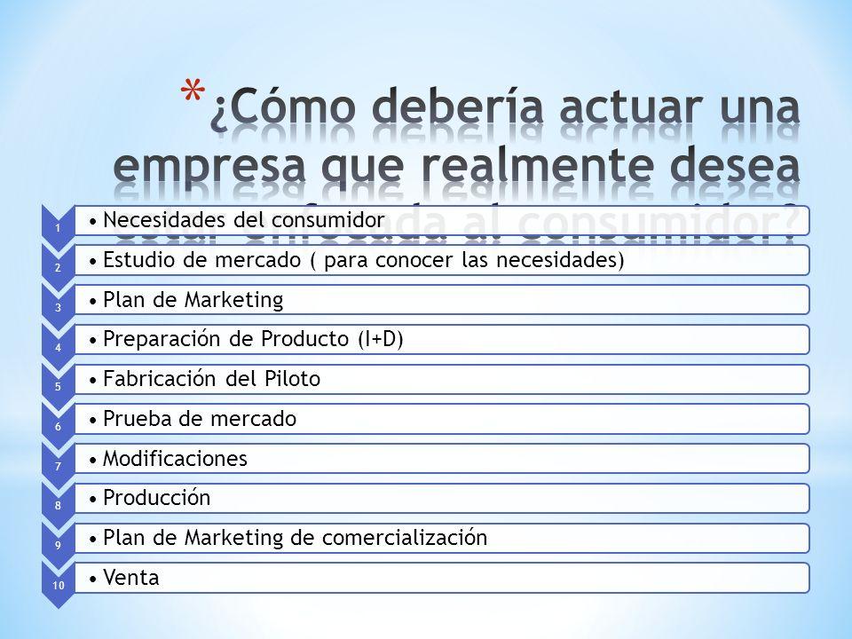 1 Necesidades del consumidor 2 Estudio de mercado ( para conocer las necesidades) 3 Plan de Marketing 4 Preparación de Producto (I+D) 5 Fabricación de
