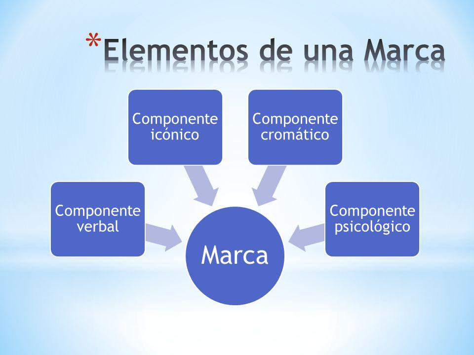 Marca Componente verbal Componente icónico Componente cromático Componente psicológico