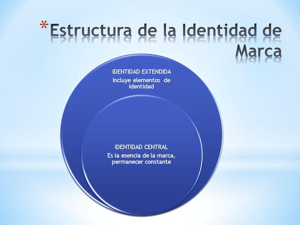 IDENTIDAD EXTENDIDA Incluye elementos de identidad IDENTIDAD CENTRAL Es la esencia de la marca, permanecer constante