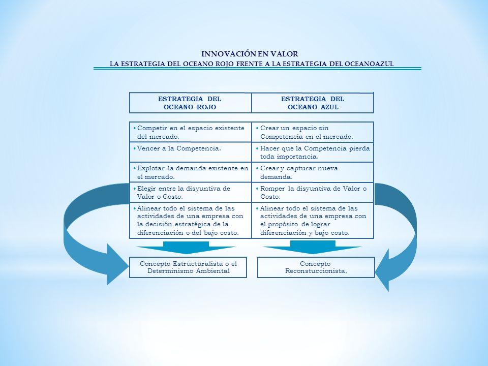 Concepto Estructuralista o el Determinismo Ambiental Concepto Reconstuccionista. INNOVACIÓN EN VALOR LA ESTRATEGIA DEL OCEANO ROJO FRENTE A LA ESTRATE