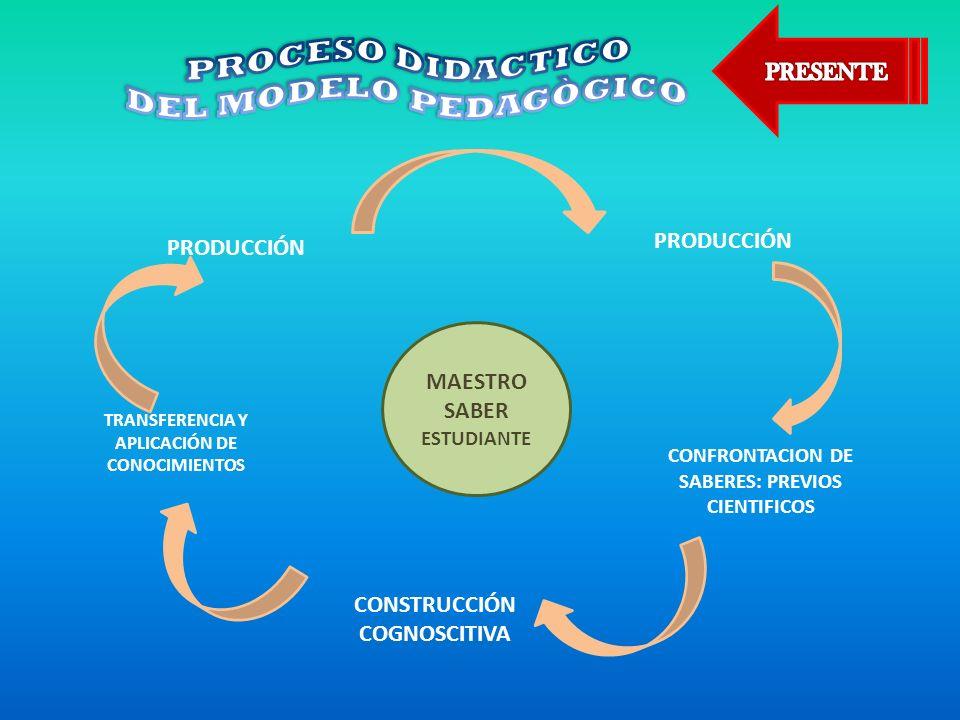 MAESTRO SABER ESTUDIANTE PRODUCCIÓN CONFRONTACION DE SABERES: PREVIOS CIENTIFICOS TRANSFERENCIA Y APLICACIÓN DE CONOCIMIENTOS PRODUCCIÓN CONSTRUCCIÓN