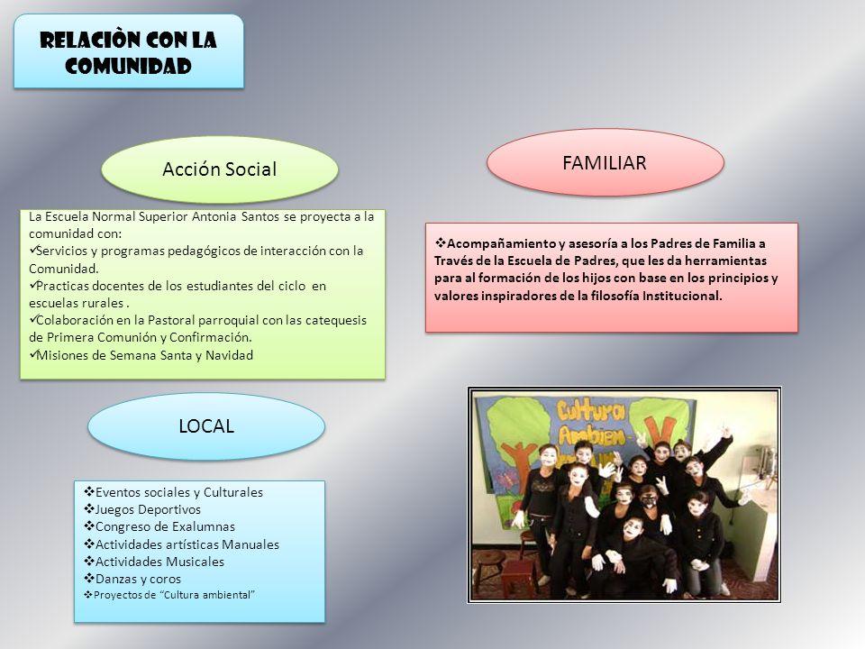 RELACIÒN CON LA COMUNIDAD Acción Social LOCAL FAMILIAR La Escuela Normal Superior Antonia Santos se proyecta a la comunidad con: Servicios y programas