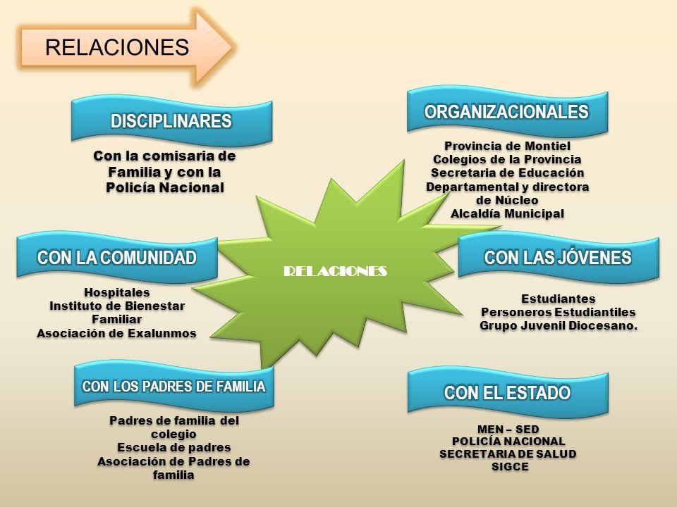 RELACIONES Con la comisaria de Familia y con la Policía Nacional Provincia de Montiel Colegios de la Provincia Secretaria de Educación Departamental y