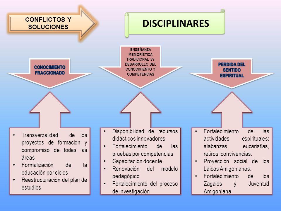 DISCIPLINARES ENSEÑANZA MEMORÍSTICA TRADICIONAL Vs DESARROLLO DEL CONOCIMIENTO Y COMPETENCIAS Disponibilidad de recursos didácticos innovadores Fortal