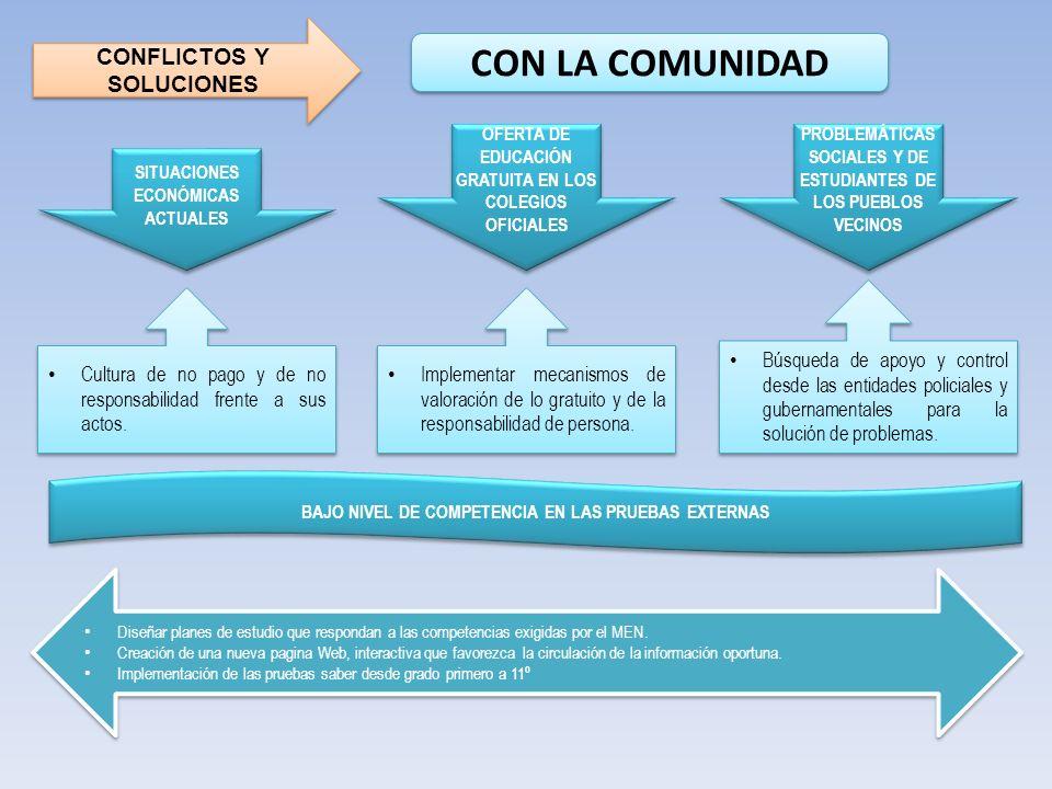 CONFLICTOS Y SOLUCIONES CON LA COMUNIDAD OFERTA DE EDUCACIÓN GRATUITA EN LOS COLEGIOS OFICIALES PROBLEMÁTICAS SOCIALES Y DE ESTUDIANTES DE LOS PUEBLOS