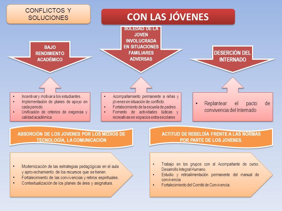 CONFLICTOS Y SOLUCIONES CON LAS JÓVENES SOLEDAD DE LA JOVEN INVOLUCRADA EN SITUACIONES FAMILIARES ADVERSAS DESERCIÓN DEL INTERNADO BAJO RENDIMIENTO AC