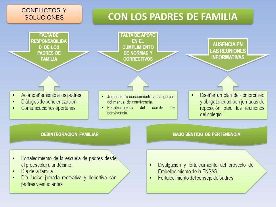 CONFLICTOS Y SOLUCIONES CON LOS PADRES DE FAMILIA FALTA DE APOYO EN EL CUMPLIMIENTO DE NORMAS Y CORRECTIVOS AUSENCIA EN LAS REUNIONES INFORMATIVAS FAL