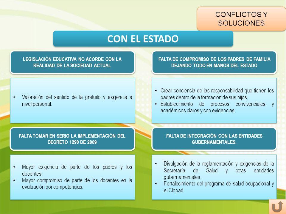 CONFLICTOS Y SOLUCIONES CON EL ESTADO FALTA DE COMPROMISO DE LOS PADRES DE FAMILIA DEJANDO TODO EN MANOS DEL ESTADO LEGISLACIÓN EDUCATIVA NO ACORDE CO
