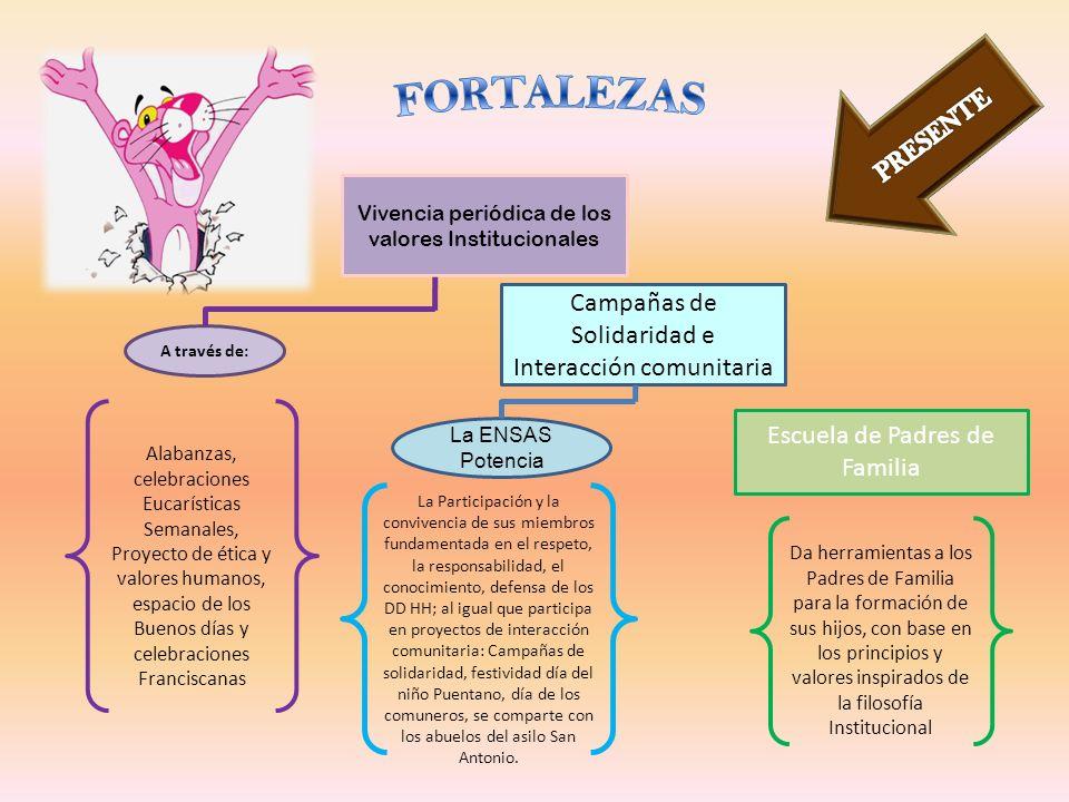 Vivencia periódica de los valores Institucionales Campañas de Solidaridad e Interacción comunitaria Escuela de Padres de Familia A través de: Alabanza