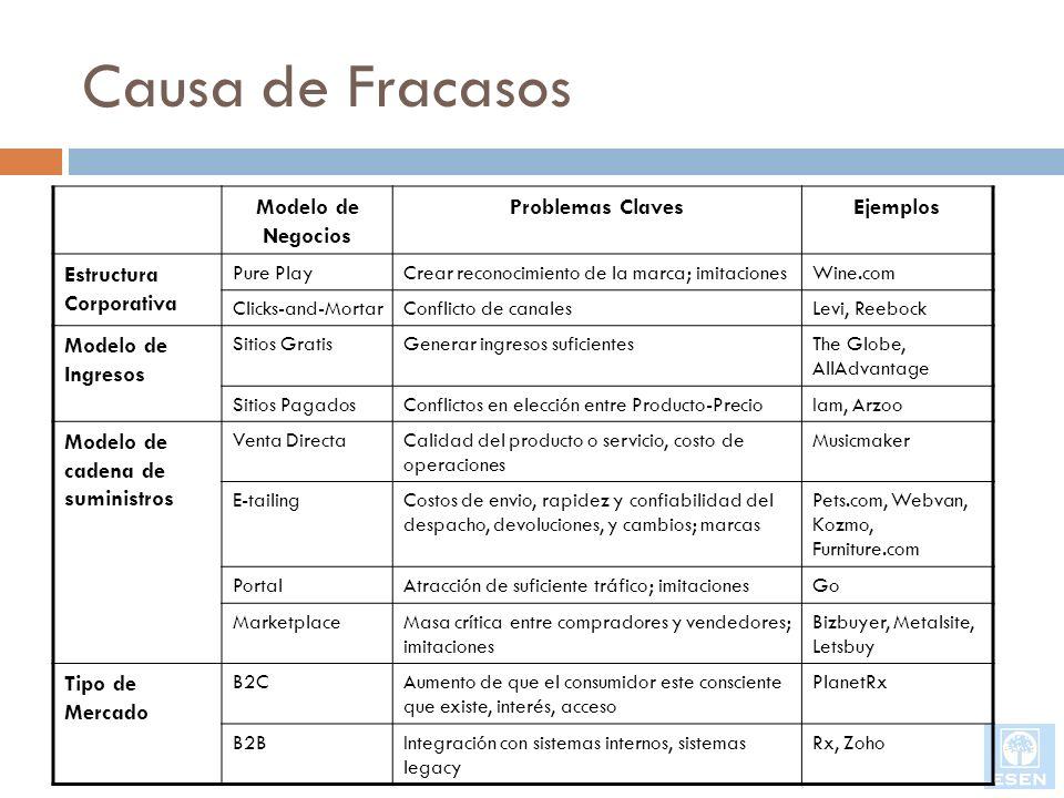 Causa de Fracasos Modelo de Negocios Problemas ClavesEjemplos Estructura Corporativa Pure PlayCrear reconocimiento de la marca; imitacionesWine.com Cl