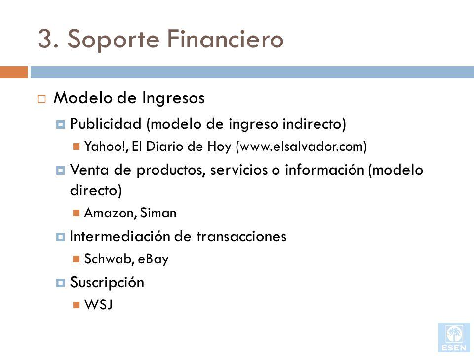 3. Soporte Financiero Modelo de Ingresos Publicidad (modelo de ingreso indirecto) Yahoo!, El Diario de Hoy (www.elsalvador.com) Venta de productos, se