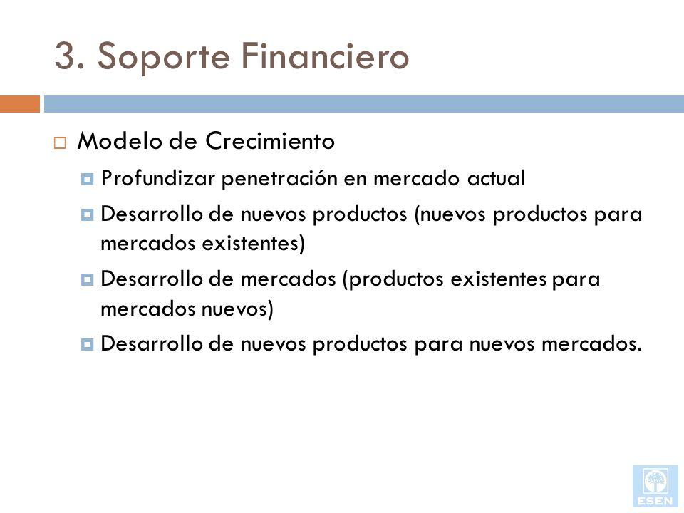 3. Soporte Financiero Modelo de Crecimiento Profundizar penetración en mercado actual Desarrollo de nuevos productos (nuevos productos para mercados e
