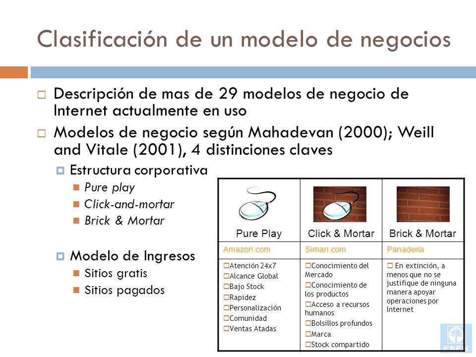 Clasificación de un modelo de negocios Descripción de mas de 29 modelos de negocio de Internet actualmente en uso Modelos de negocio según Mahadevan (