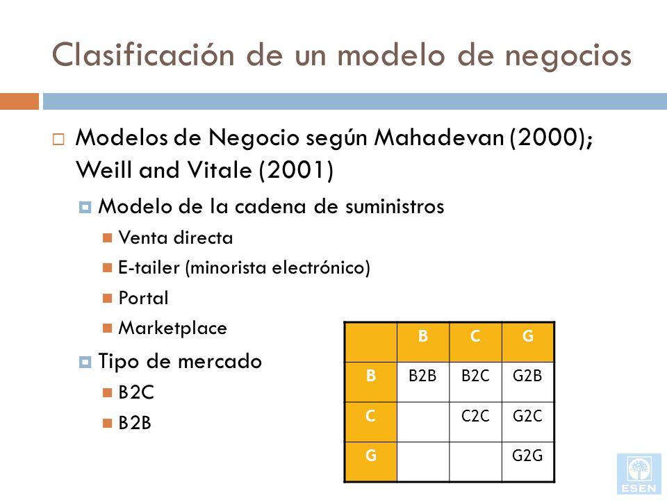 Clasificación de un modelo de negocios Modelos de Negocio según Mahadevan (2000); Weill and Vitale (2001) Modelo de la cadena de suministros Venta dir
