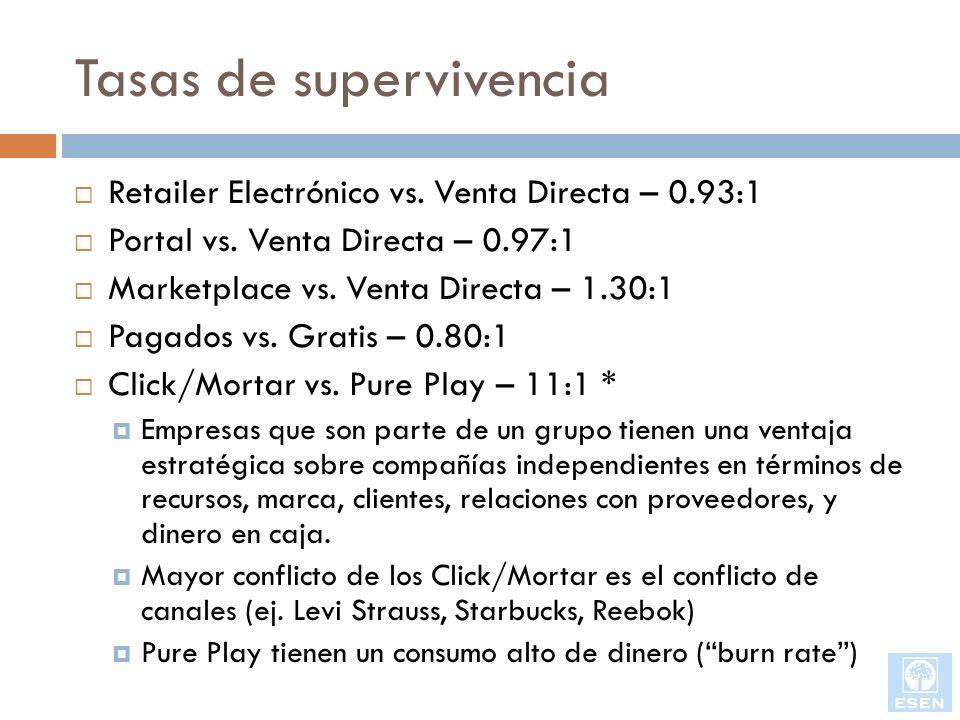 Tasas de supervivencia Retailer Electrónico vs. Venta Directa – 0.93:1 Portal vs. Venta Directa – 0.97:1 Marketplace vs. Venta Directa – 1.30:1 Pagado