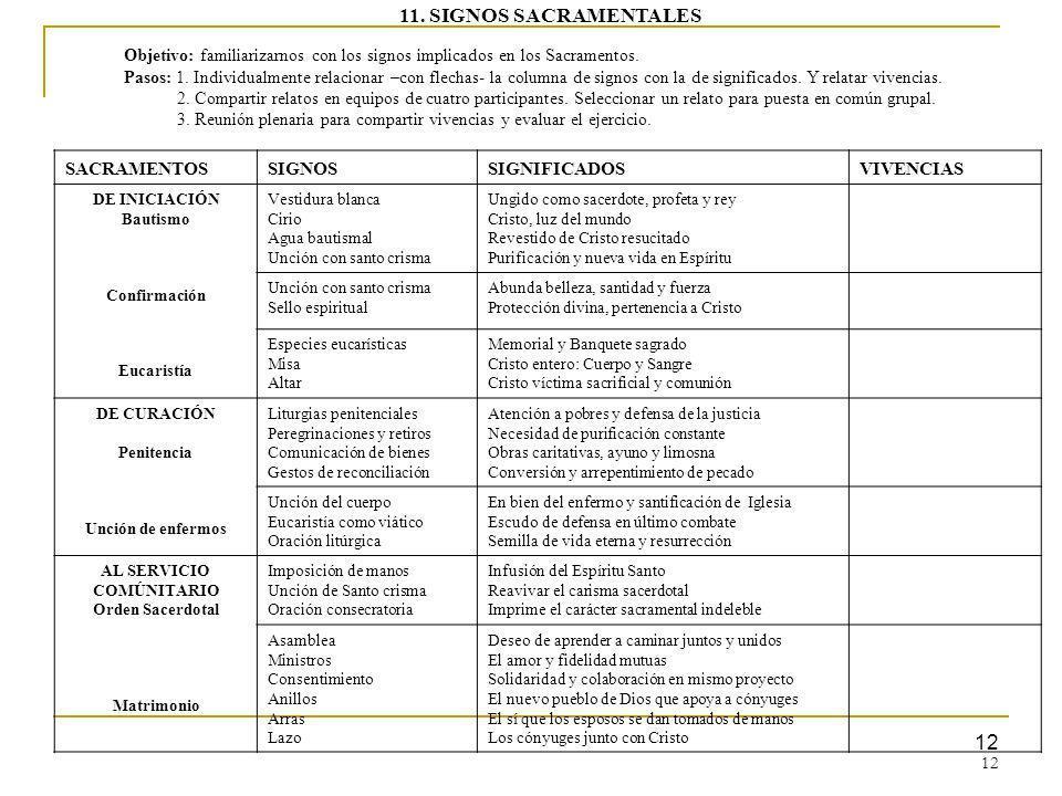 12 SACRAMENTOSSIGNOSSIGNIFICADOSVIVENCIAS DE INICIACIÓN Bautismo Confirmación Eucaristía Vestidura blanca Cirio Agua bautismal Unción con santo crisma