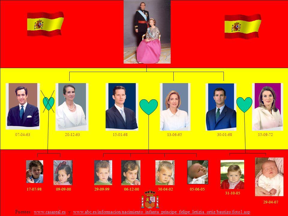 Fuentes: www.casareal.es y www.abc.es/informacion/nacimiento_infanta_principe_felipe_letizia_ortiz/bautizo/foto1.aspwww.casareal.eswww.abc.es/informacion/nacimiento_infanta_principe_felipe_letizia_ortiz/bautizo/foto1.asp 07-04-6320-12-6315-01-6813-06-6530-01-6815-09-72 17-07-9809-09-0029-09-9906-12-0030-04-0205-06-05 31-10-05 29-04-07