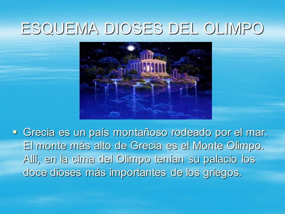 ESQUEMA DIOSES DEL OLIMPO Grecia es un país montañoso rodeado por el mar. El monte más alto de Grecia es el Monte Olimpo. Allí, en la cima del Olimpo