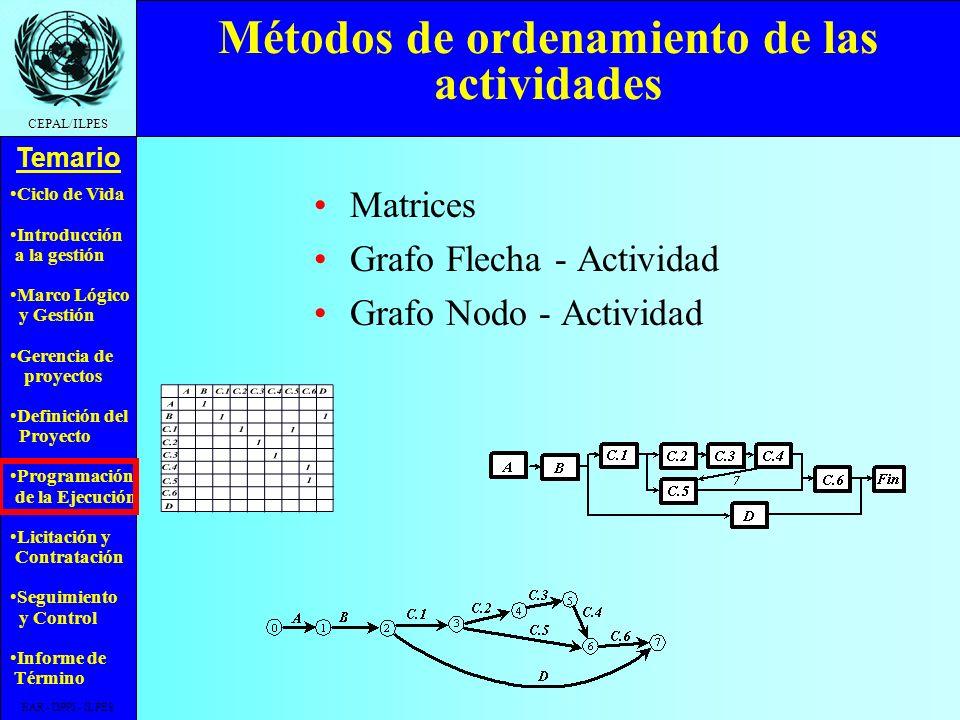 Ciclo de Vida Introducción a la gestión Marco Lógico y Gestión Gerencia de proyectos Definición del Proyecto Programación de la Ejecución Licitación y Contratación Seguimiento y Control Informe de Término Temario CEPAL/ILPES EAR - DPPI - ILPES Ejemplo de Relaciones entre Actividades CódigoNombre Actividades dependientes ADespeje terrenoB (t-c) BInstalación faenaC.1 (t-c), D (t-c) C.1ExcavacionesC.2 (t-c), C.5 (t-c) C.2FundacionesC.3 (t-c) C.3Pisos y murosC.4 (t-c) C.4TechumbreC.6 (t-c) C.5InstalacionesC.6 (t-c) C.6Terminaciones DMulticancha