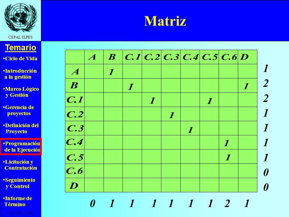 Ciclo de Vida Introducción a la gestión Marco Lógico y Gestión Gerencia de proyectos Definición del Proyecto Programación de la Ejecución Licitación y Contratación Seguimiento y Control Informe de Término Temario CEPAL/ILPES EAR - DPPI - ILPES Métodos de ordenamiento de las actividades Matrices Grafo Flecha - Actividad Grafo Nodo - Actividad