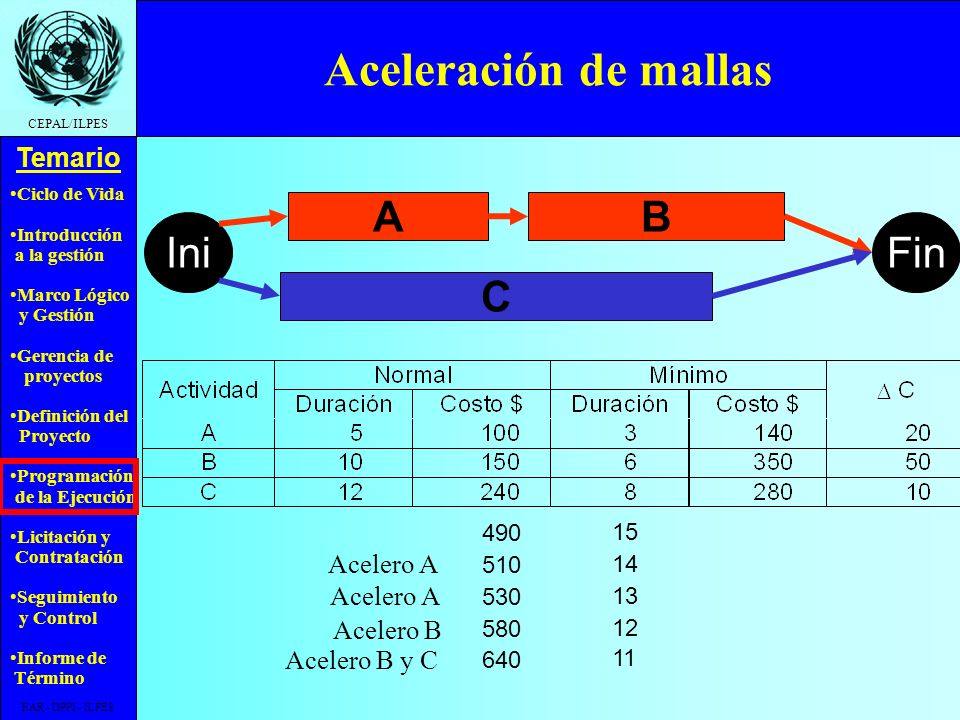 Ciclo de Vida Introducción a la gestión Marco Lógico y Gestión Gerencia de proyectos Definición del Proyecto Programación de la Ejecución Licitación y Contratación Seguimiento y Control Informe de Término Temario CEPAL/ILPES EAR - DPPI - ILPES Aceleración de mallas AB C IniFin NormalMínimo Actividad DuraciónCosto $DuraciónCosto $ A51003140 B101506350 C122408280