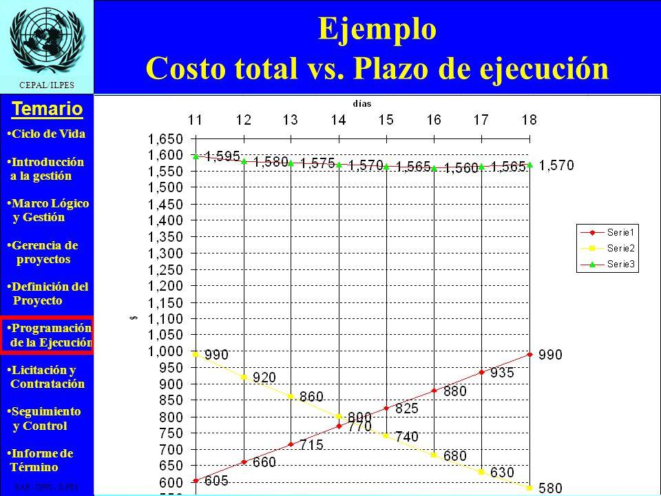 Ciclo de Vida Introducción a la gestión Marco Lógico y Gestión Gerencia de proyectos Definición del Proyecto Programación de la Ejecución Licitación y Contratación Seguimiento y Control Informe de Término Temario CEPAL/ILPES EAR - DPPI - ILPES Aceleración de mallas AB C IniFin 490 15 510 14 Acelero A 530 13 Acelero A Acelero B 580 12 Acelero B y C 640 11