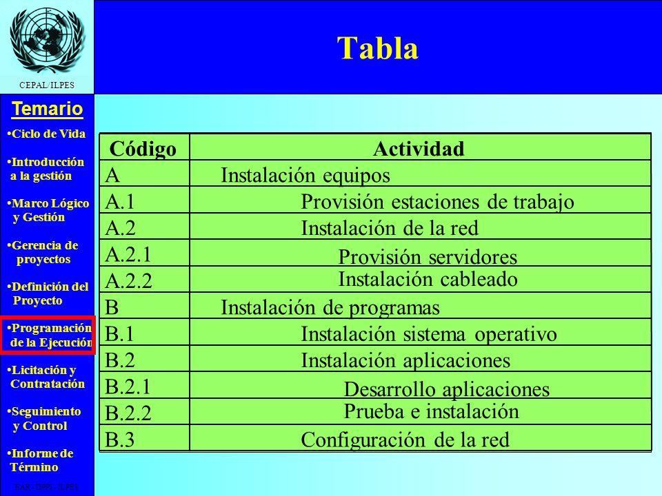 Ciclo de Vida Introducción a la gestión Marco Lógico y Gestión Gerencia de proyectos Definición del Proyecto Programación de la Ejecución Licitación y Contratación Seguimiento y Control Informe de Término Temario CEPAL/ILPES EAR - DPPI - ILPES Diagrama Jerárquico A B A.1 A.2 B.1 B.2 B.3 A.2.1 A.2.2 B.2.1 B.2.2 Proyecto