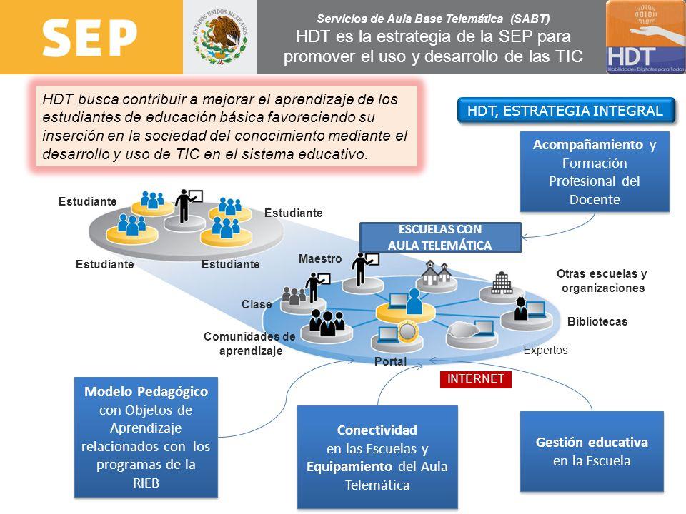 Expertos INTERNET Otras escuelas y organizaciones Bibliotecas Portal Comunidades de aprendizaje Clase Maestro Estudiante HDT, ESTRATEGIA INTEGRAL Mode