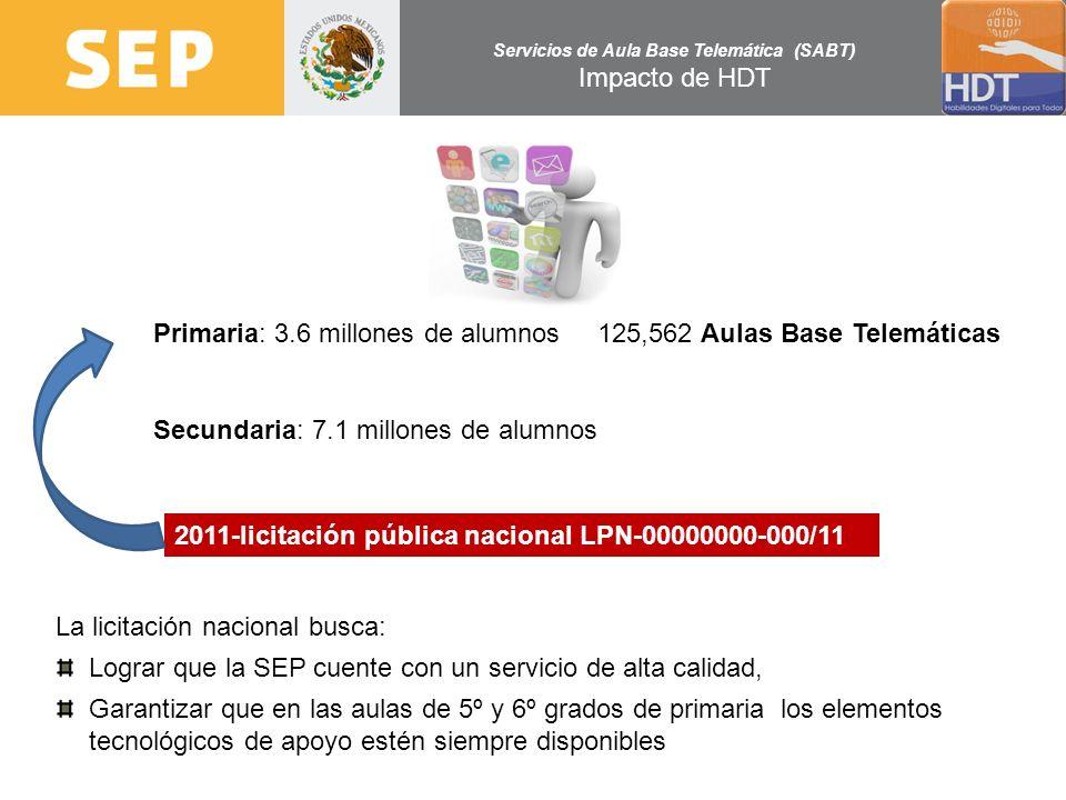 Servicios de Aula Base Telemática (SABT) Impacto de HDT Primaria: 3.6 millones de alumnos Secundaria: 7.1 millones de alumnos 125,562 Aulas Base Telem