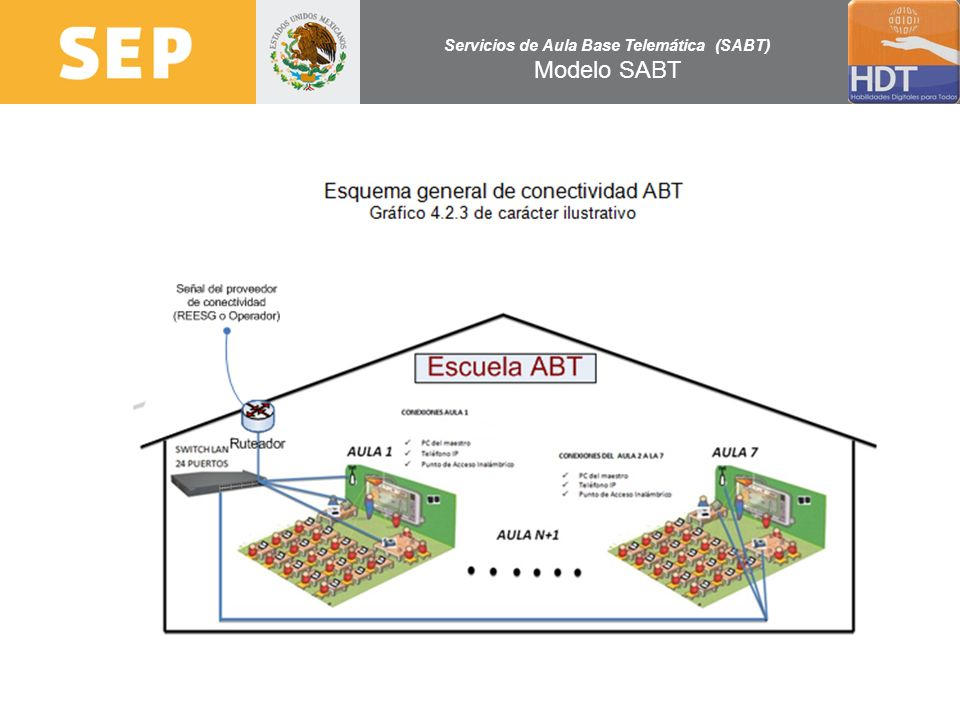 Servicios de Aula Base Telemática (SABT) Modelo SABT