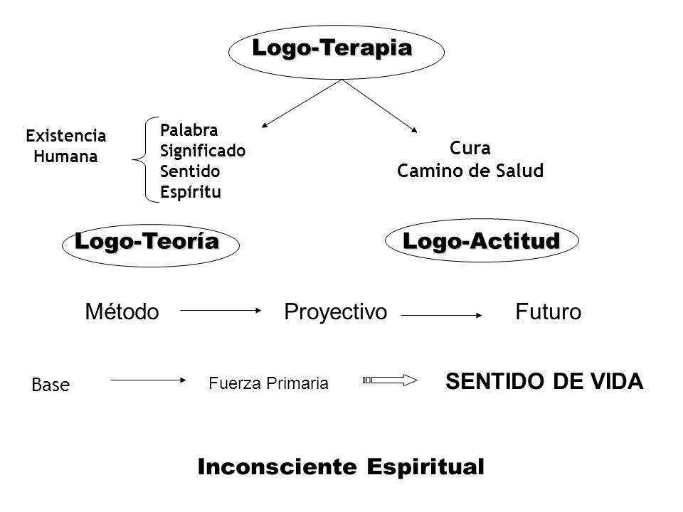 Logo-Terapia Existencia Humana Palabra Significado Sentido Espíritu Cura Camino de Salud Logo-TeoríaLogo-Actitud MétodoProyectivoFuturo Base Fuerza Primaria SENTIDO DE VIDA Inconsciente Espiritual