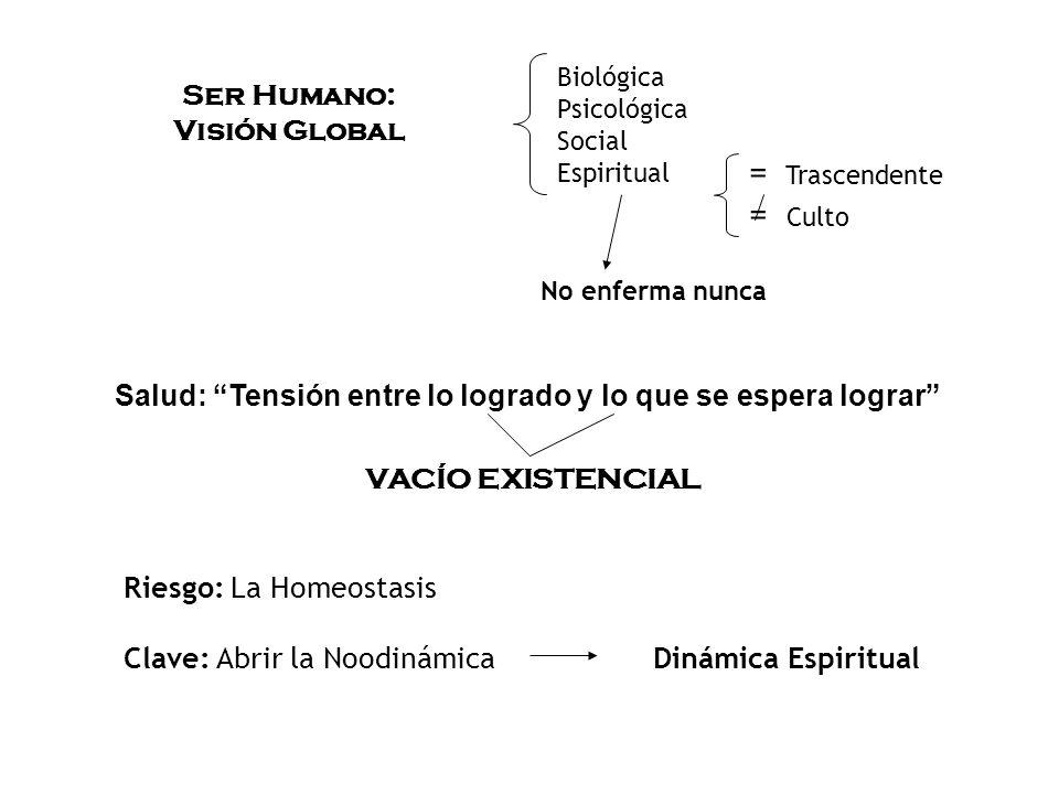 Ser Humano: Visión Global Biológica Psicológica Social Espiritual = Trascendente = Culto No enferma nunca Salud: Tensión entre lo logrado y lo que se espera lograr VACÍO EXISTENCIAL Riesgo: La Homeostasis Clave: Abrir la NoodinámicaDinámica Espiritual