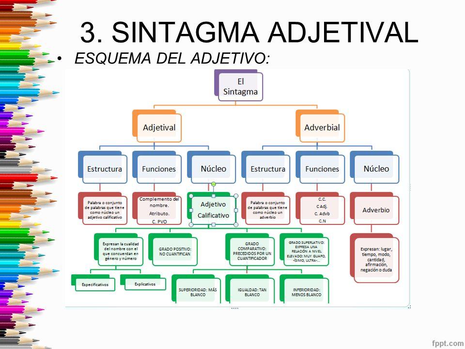 3. SINTAGMA ADJETIVAL ESQUEMA DEL ADJETIVO: