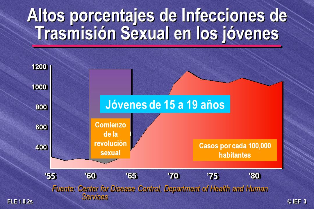 © IEF 3 FLE 1.0.2s Fuente: Center for Disease Control, Department of Health and Human Services Altos porcentajes de Infecciones de Trasmisión Sexual e