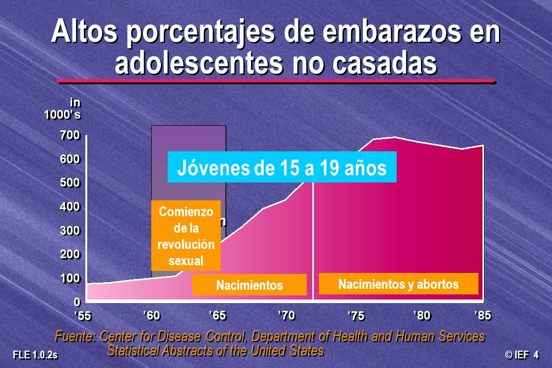 © IEF 4 FLE 1.0.2s Fuente: Center for Disease Control, Department of Health and Human Services Statistical Abstracts of the United States Altos porcen