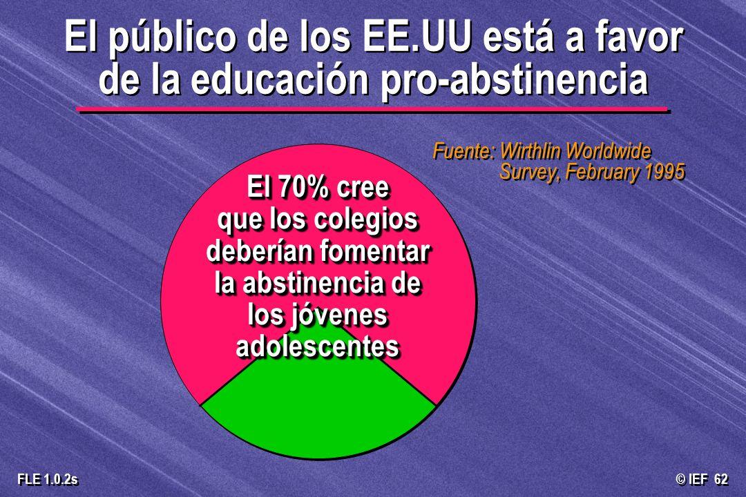 © IEF 62 FLE 1.0.2s El público de los EE.UU está a favor de la educación pro-abstinencia Fuente: Wirthlin Worldwide Survey, February 1995 El 70% cree