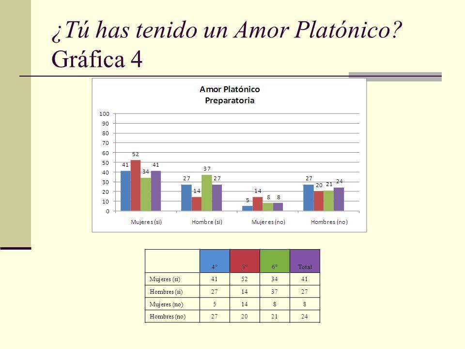 ¿Tú has tenido un Amor Platónico? Gráfica 4 4°5°6°Total Mujeres (si)41523441 Hombres (si)27143727 Mujeres (no)51488 Hombres (no)27202124