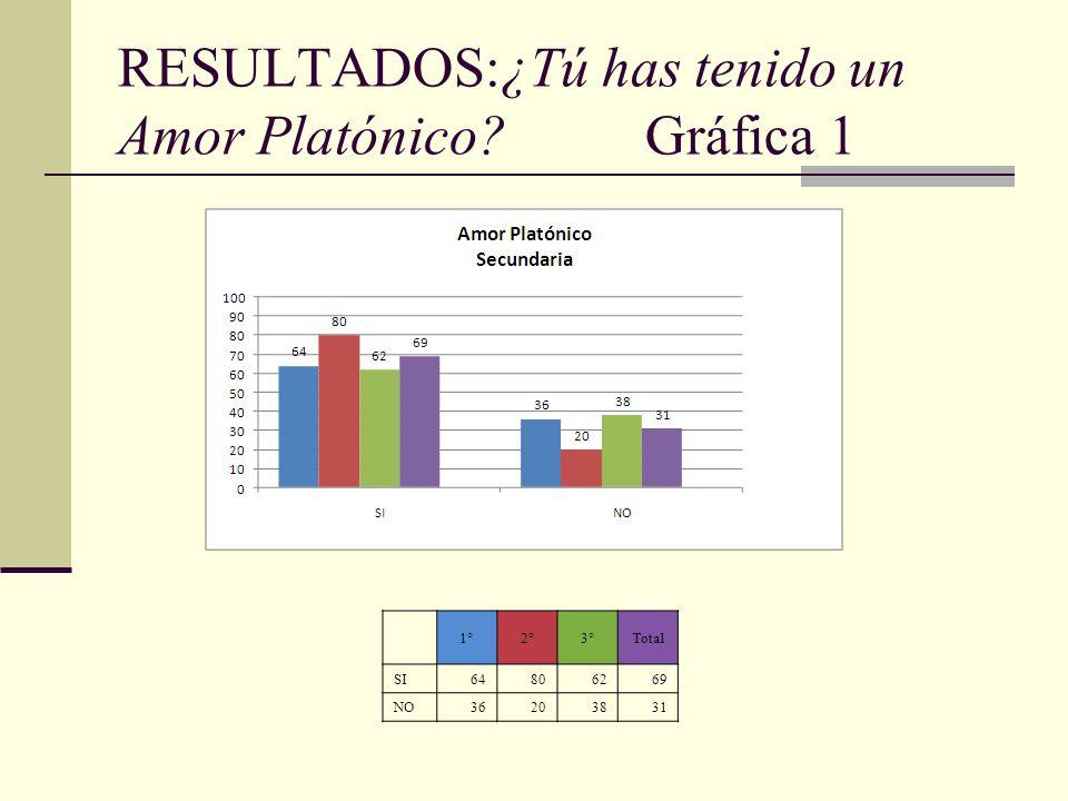 RESULTADOS:¿Tú has tenido un Amor Platónico? Gráfica 1 1°2°3°Total SI64806269 NO36203831