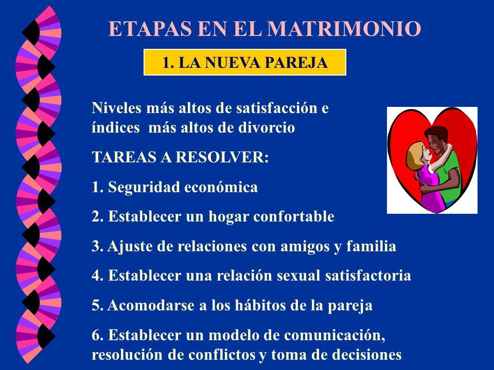 ETAPAS EN EL MATRIMONIO 1. LA NUEVA PAREJA Niveles más altos de satisfacción e índices más altos de divorcio TAREAS A RESOLVER: 1. Seguridad económica